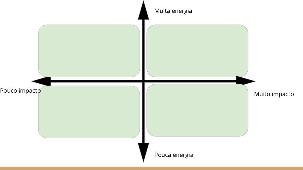 Muita energia Pouca energia Muito impacto Pouco...
