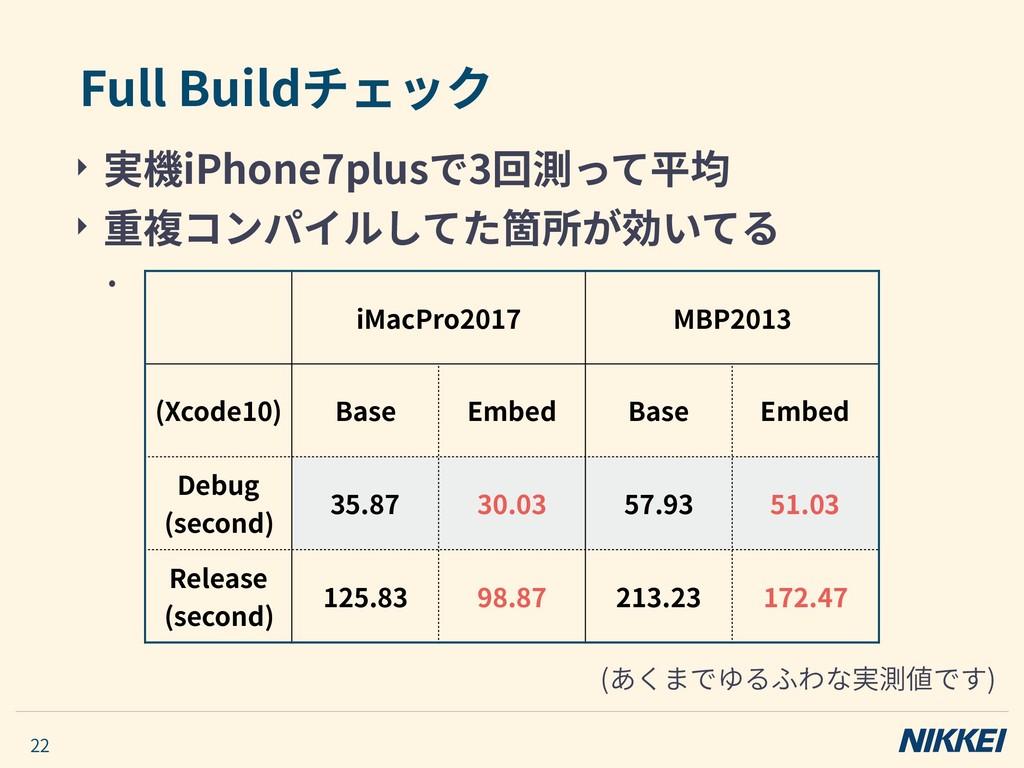 ‣ 実機iPhone7plusで3回測って平均 ‣ 重複コンパイルしてた箇所が効いてる • F...