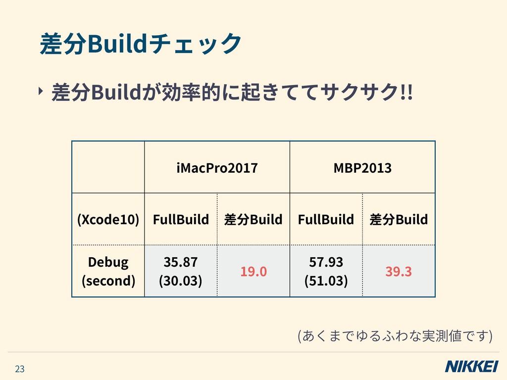 ‣ 差分Buildが効率的に起きててサクサク!! 差分Buildチェック 23 iMacPro...