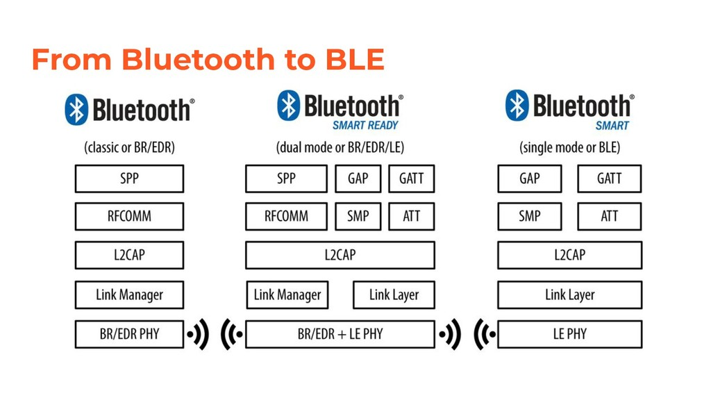 From Bluetooth to BLE