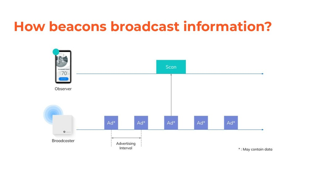How beacons broadcast information?