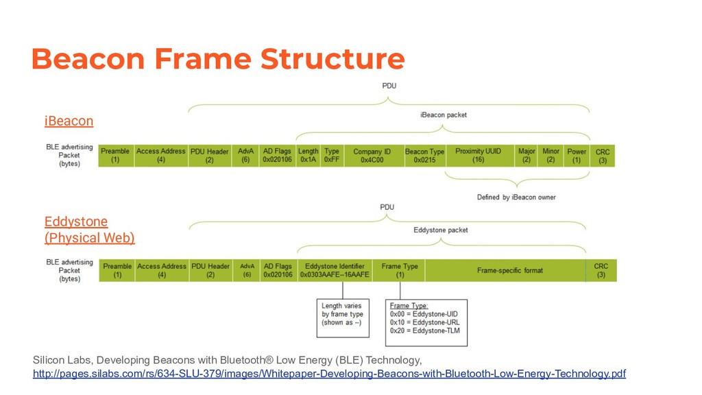 Beacon Frame Structure iBeacon Eddystone (Physi...
