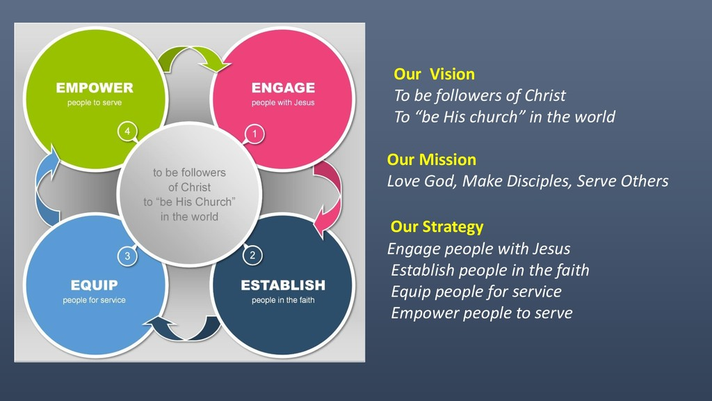"Our Vision To be followers of Christ To ""be His..."