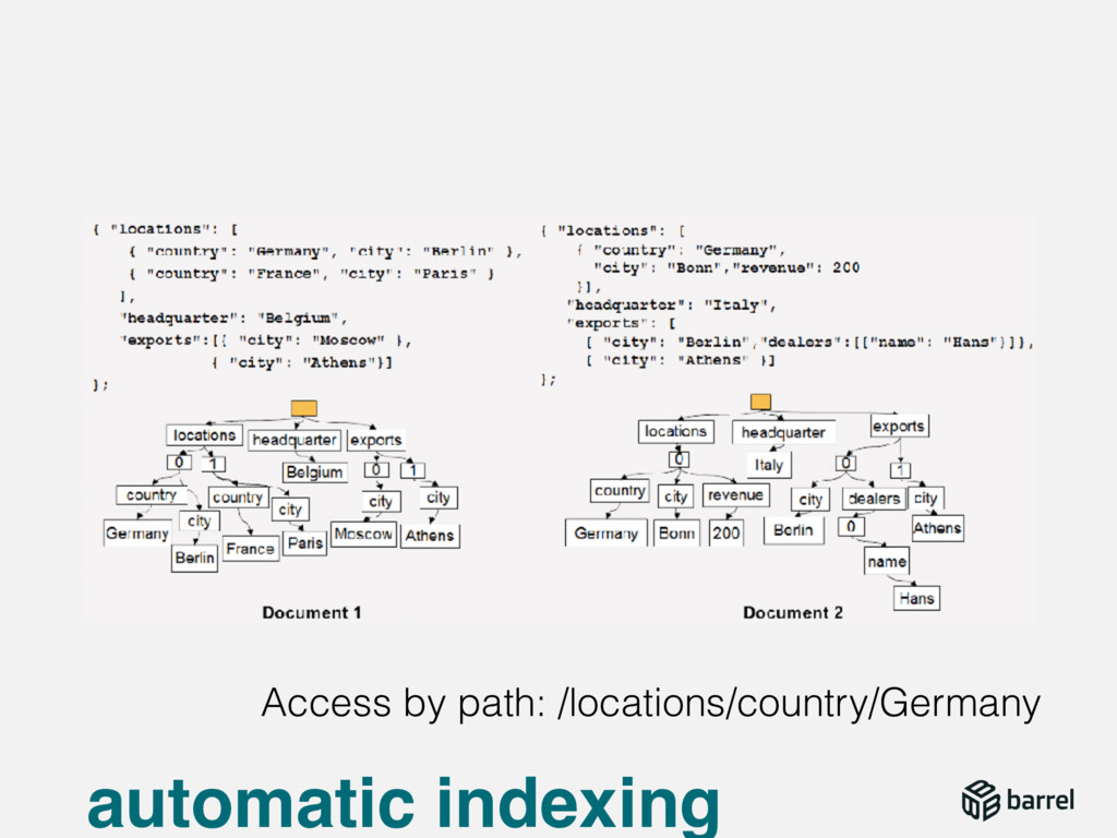 automatic indexing Access by path: /locations/c...