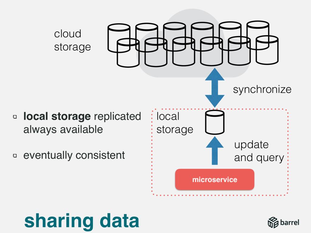 sharing data microservice local storage replica...