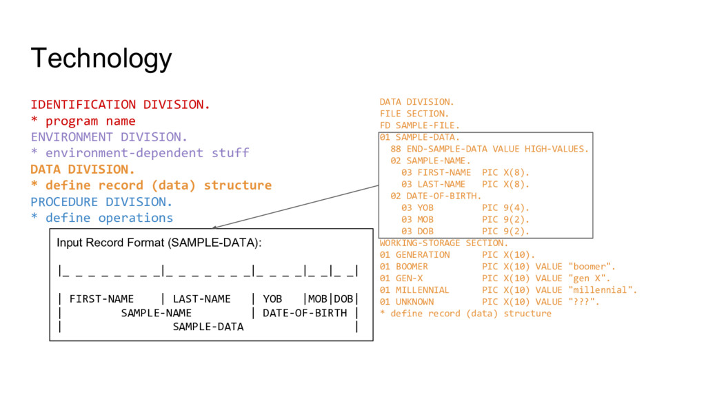 Technology IDENTIFICATION DIVISION. * program n...