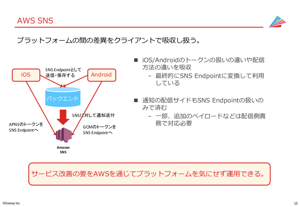15 ©Gunosy Inc. AWS SNS サービス改善の要をAWSを通じてプラットフォ...