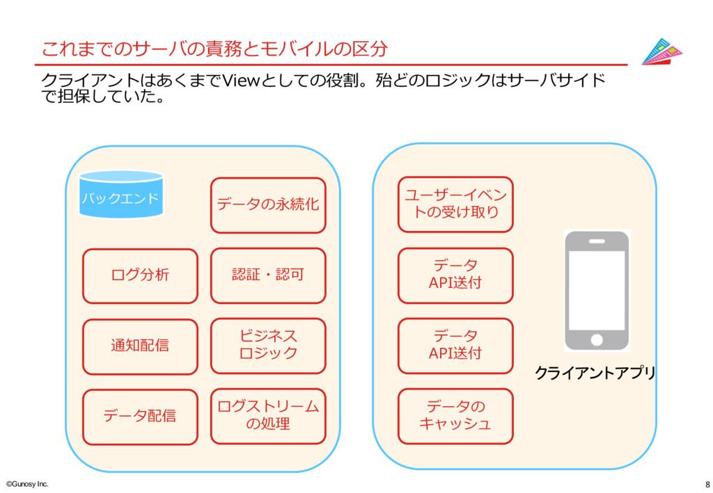 8 ©Gunosy Inc. これまでのサーバの責務とモバイルの区分 クライアントはあくまで...