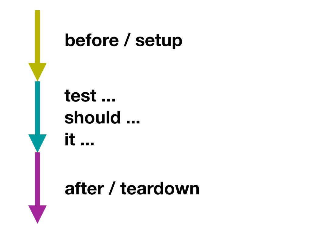 before / setup test ... should ... it ... after...