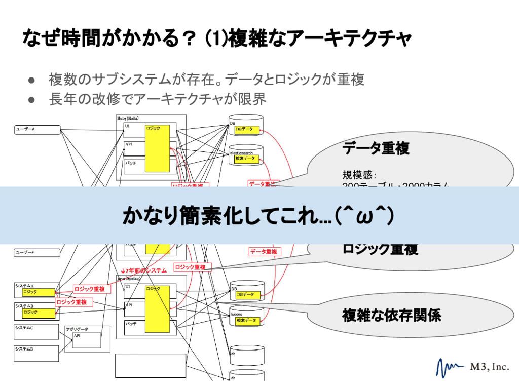 なぜ時間がかかる? (1)複雑なアーキテクチャ ● 複数のサブシステムが存在。データとロジック...