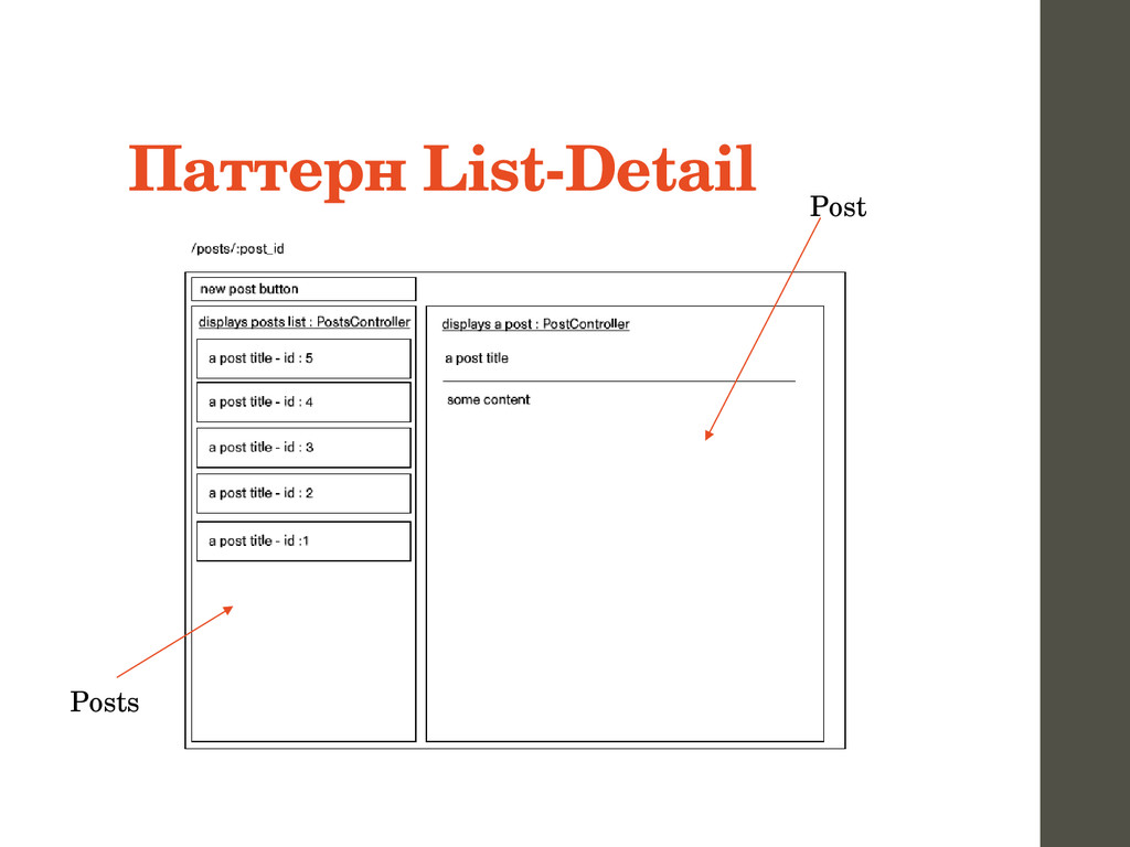 Паттерн List­Detail Post Posts