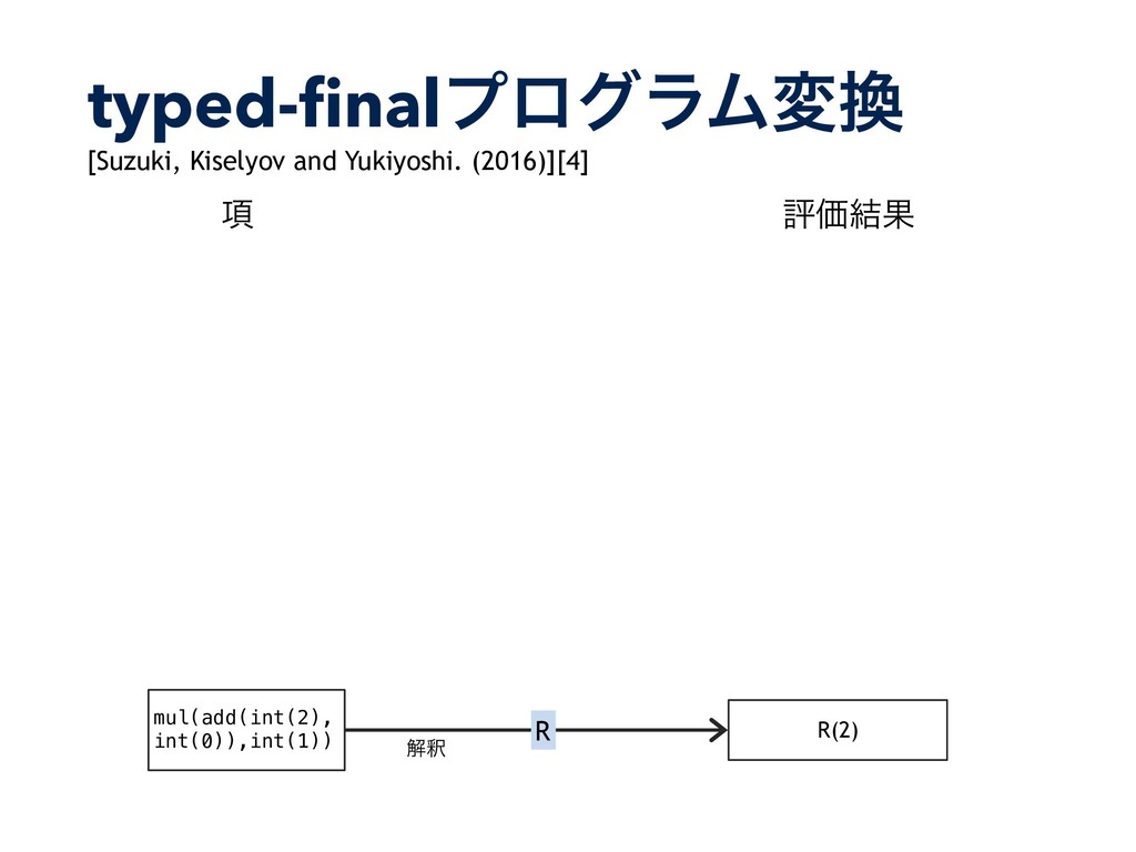 typed-finalϓϩάϥϜม R(2) R ղऍ mul(add(int(2), int...