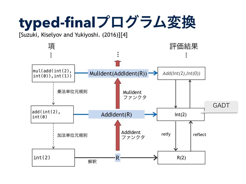 typed-finalϓϩάϥϜม R(2) R ղऍ int(2) Int(2) AddId...