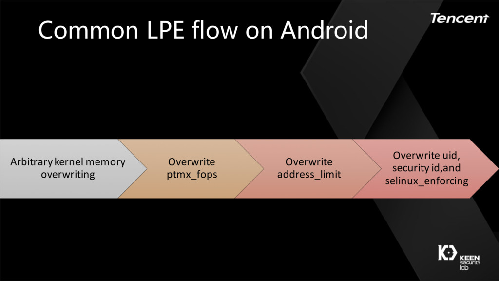 Common LPE flow on Android Arbitrarykernel memo...