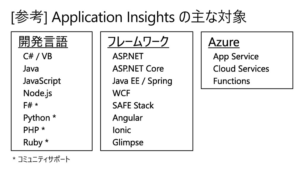 [参考] Application Insights の主な対象 * コミュニティサポート