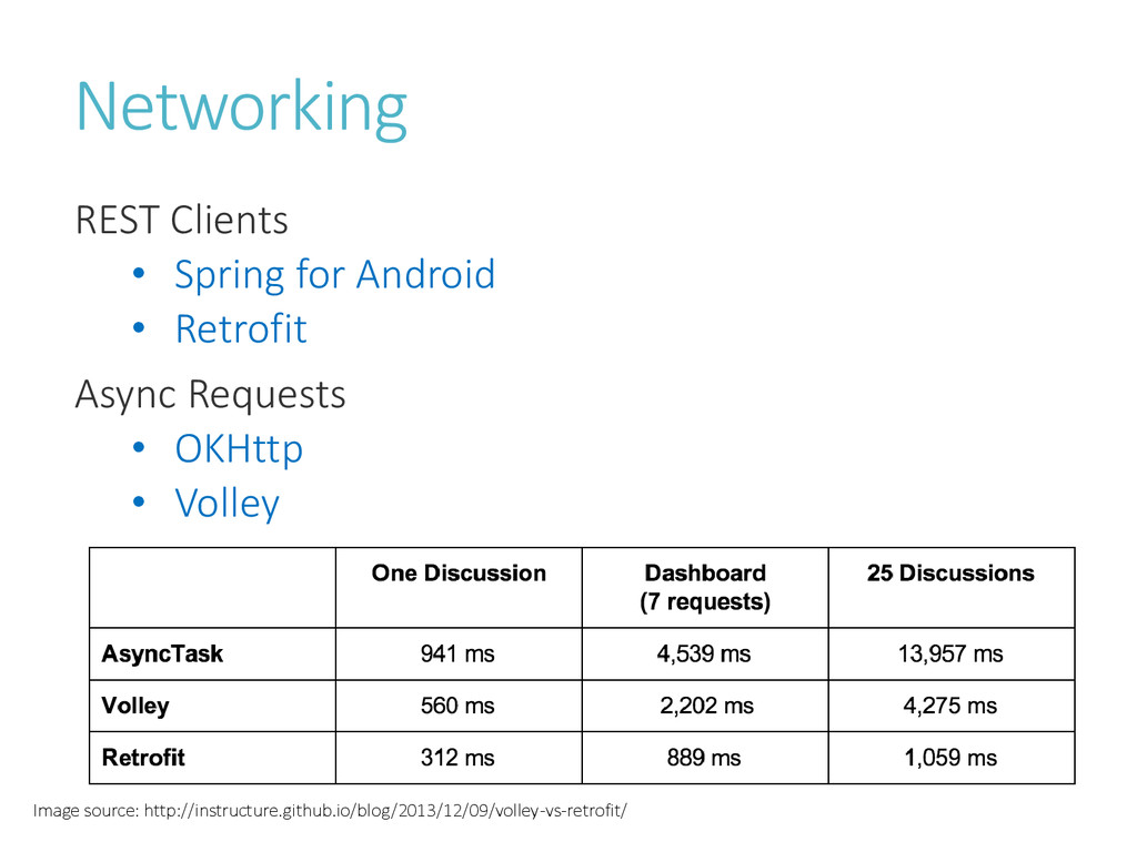 Networking REST Clients • Spring for Android • ...