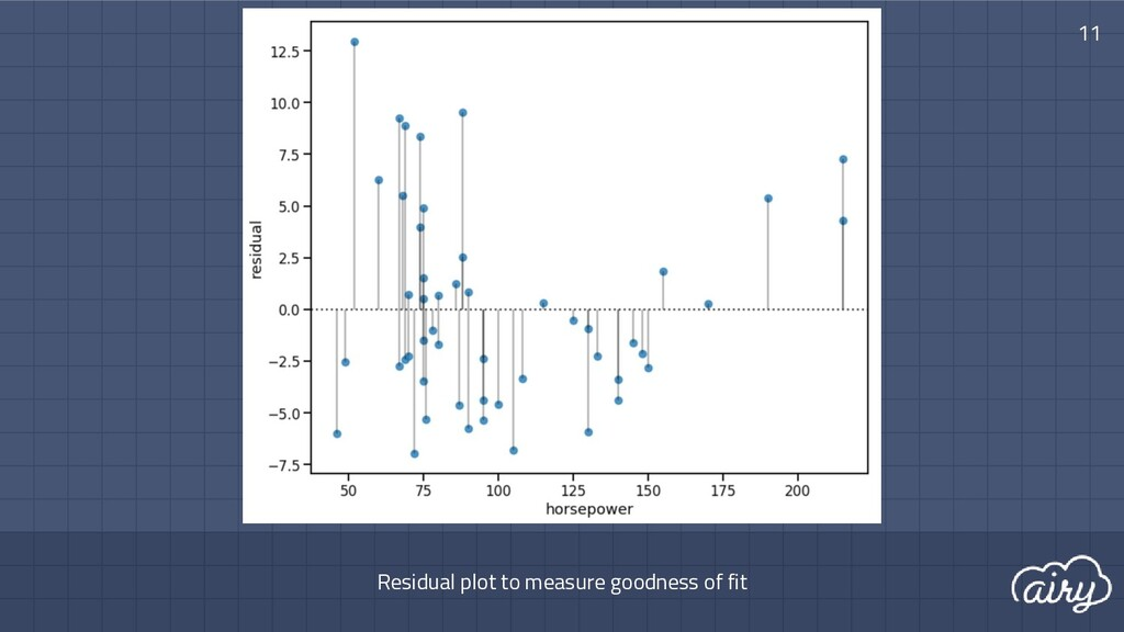 Residual plot to measure goodness of fit 11