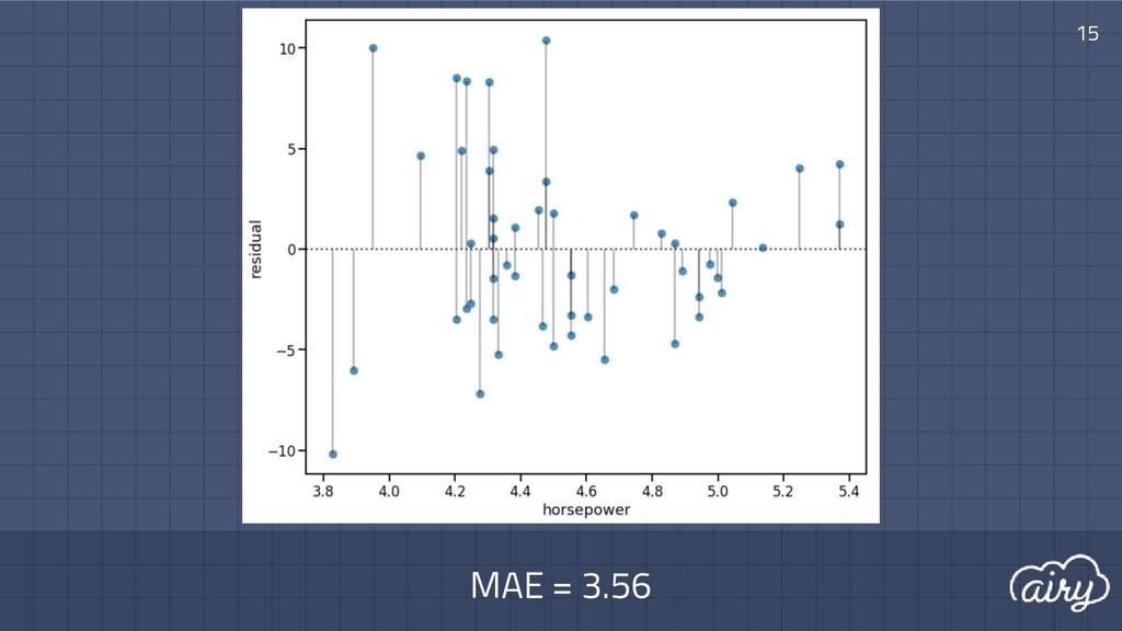 MAE = 3.56 15