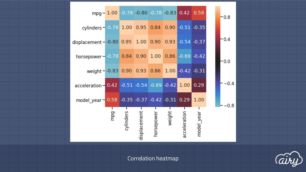 Correlation heatmap