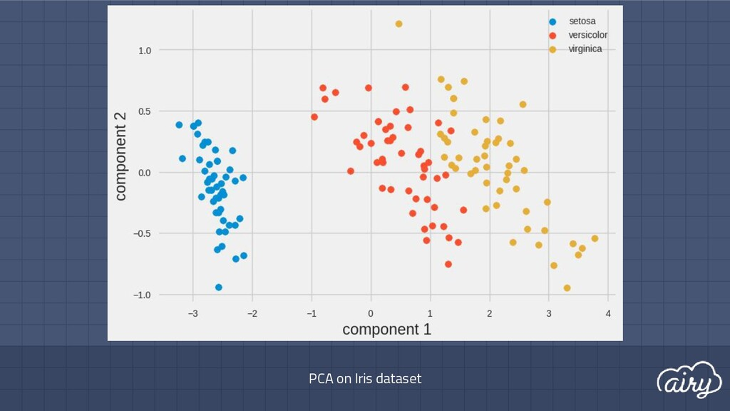 PCA on Iris dataset