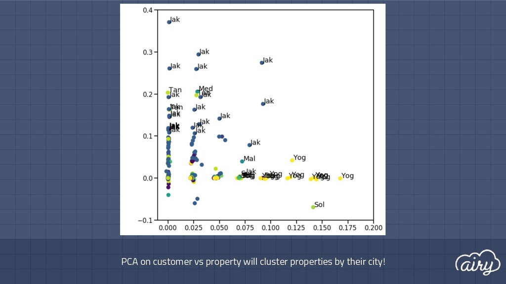 PCA on customer vs property will cluster proper...