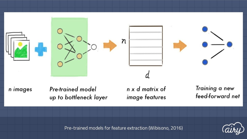 Pre-trained models for feature extraction (Wibi...
