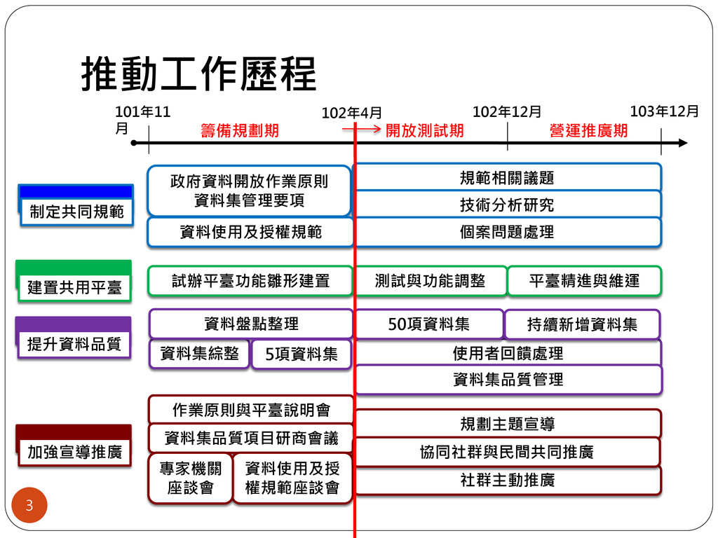 推動工作歷程 3 102年4月 101年11 月 提升資料品質 102年12月 103年12月...