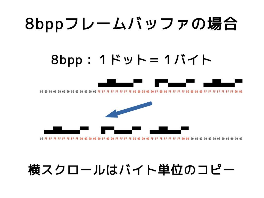 8bppフレームバッファの場合 8bpp:1ドット=1バイト 00 00 00 00 00 0...