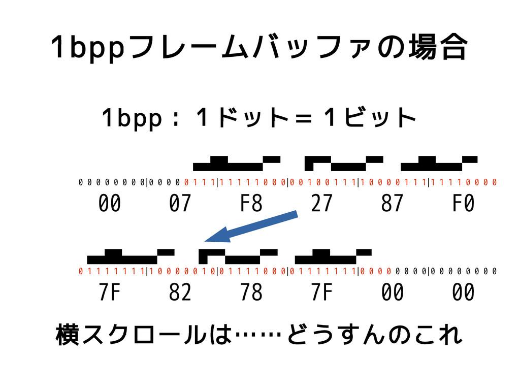 1bppフレームバッファの場合 1bpp:1ドット=1ビット 0 0 0 0 0 0 0 0|...