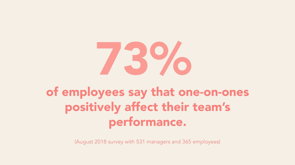 of employees say that one-on-ones positively af...