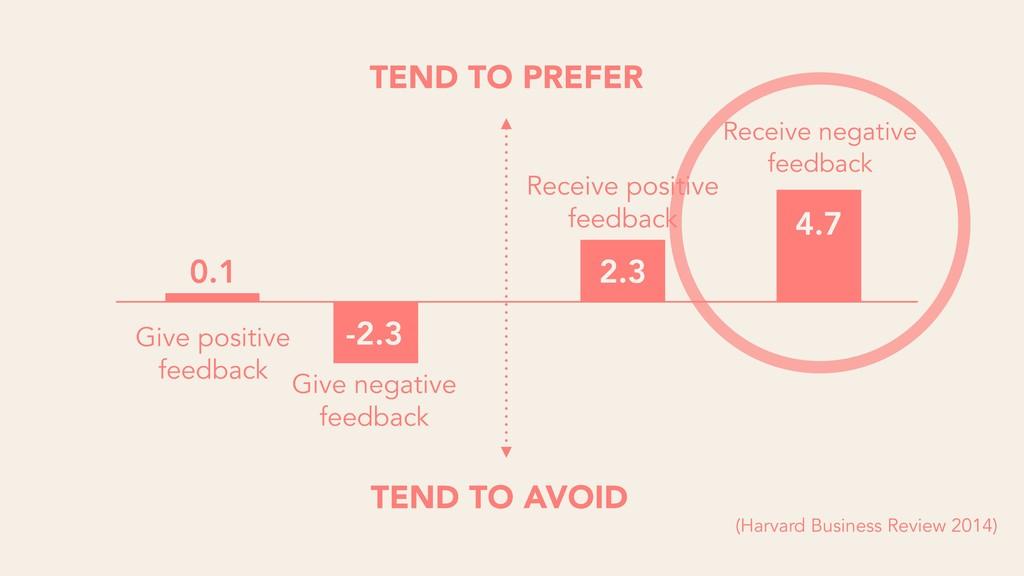 TEND TO PREFER TEND TO AVOID 4.7 Receive negati...