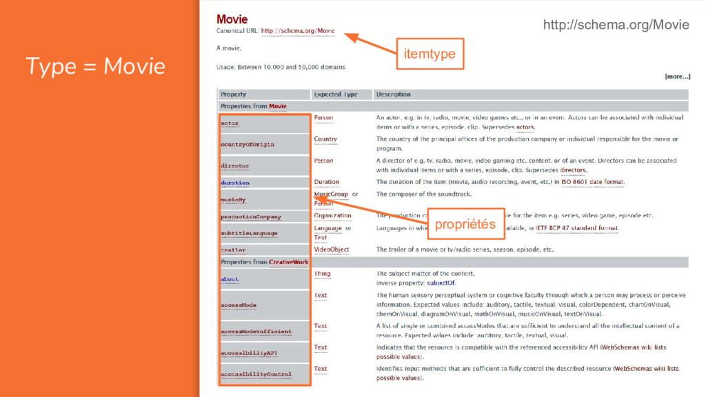 Type = Movie http://schema.org/Movie itemtype p...