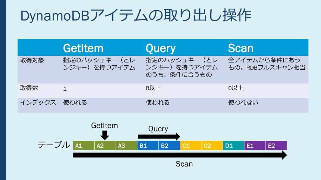 DynamoDBアイテムの取り出し操作 GetItem Query Scan 取得対象 指定の...