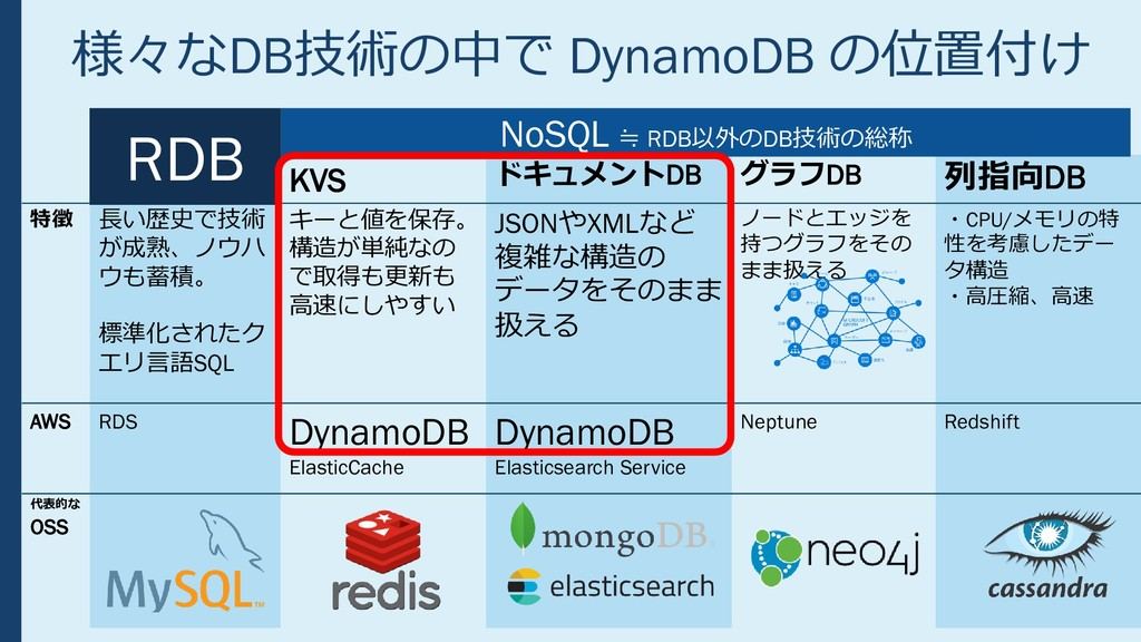 様々なDB技術の中で DynamoDB の位置付け RDB KVS ドキュメントDB グラフD...