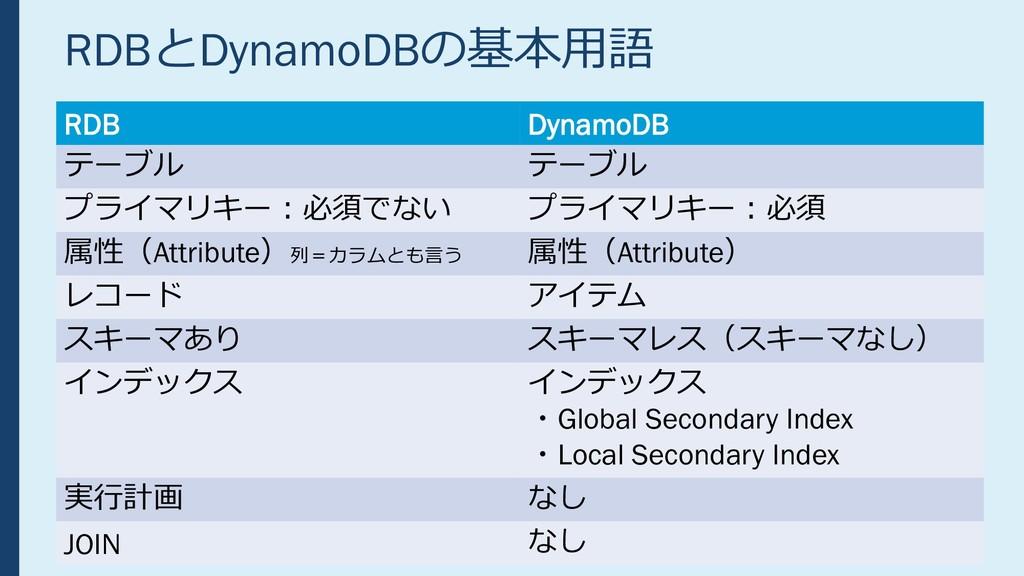 RDBとDynamoDBの基本用語 RDB DynamoDB テーブル テーブル プライマリキ...