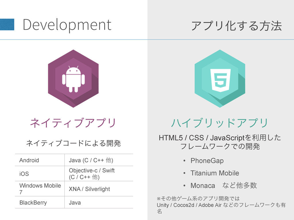 ϋΠϒϦουΞϓϦ ΞϓϦԽ͢Δํ๏ ωΠςΟϒίʔυʹΑΔ։ൃ HTML5 / CS...