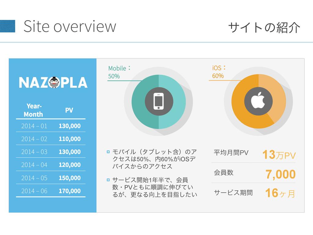 Site overview ϞόΠϧʢλϒϨοτؚʣͷΞ Ϋηε50%ɺ60%͕iOSσ ...