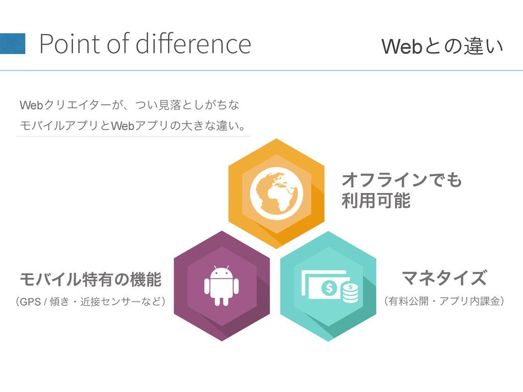 Point of difference Webͱͷҧ͍ ΦϑϥΠϯͰ ར༻Մ ϞόΠϧಛ༗ͷ...