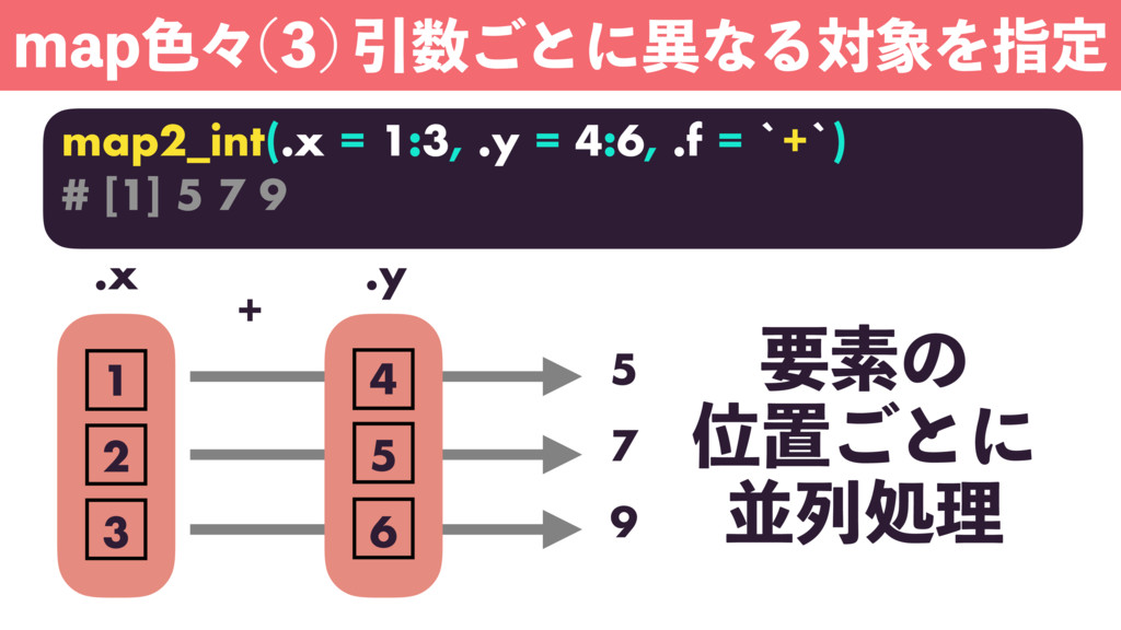 NBQ৭ʑ  Ҿ͝ͱʹҟͳΔରΛࢦఆ map2_int(.x = 1:3, .y = ...