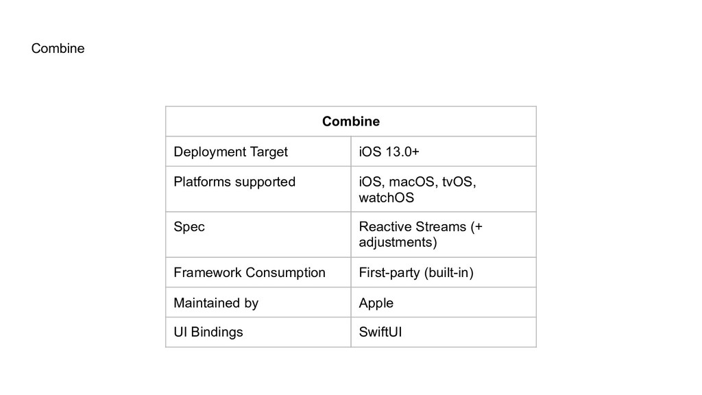 Combine Combine Deployment Target iOS 13.0+ Pla...