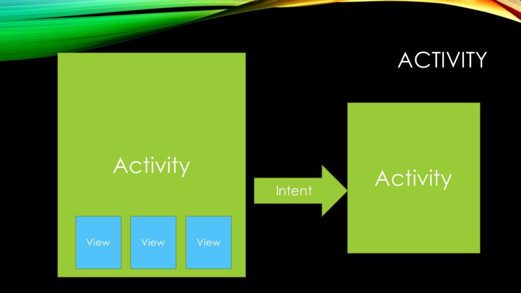 ACTIVITY Activity Activity Intent View View View