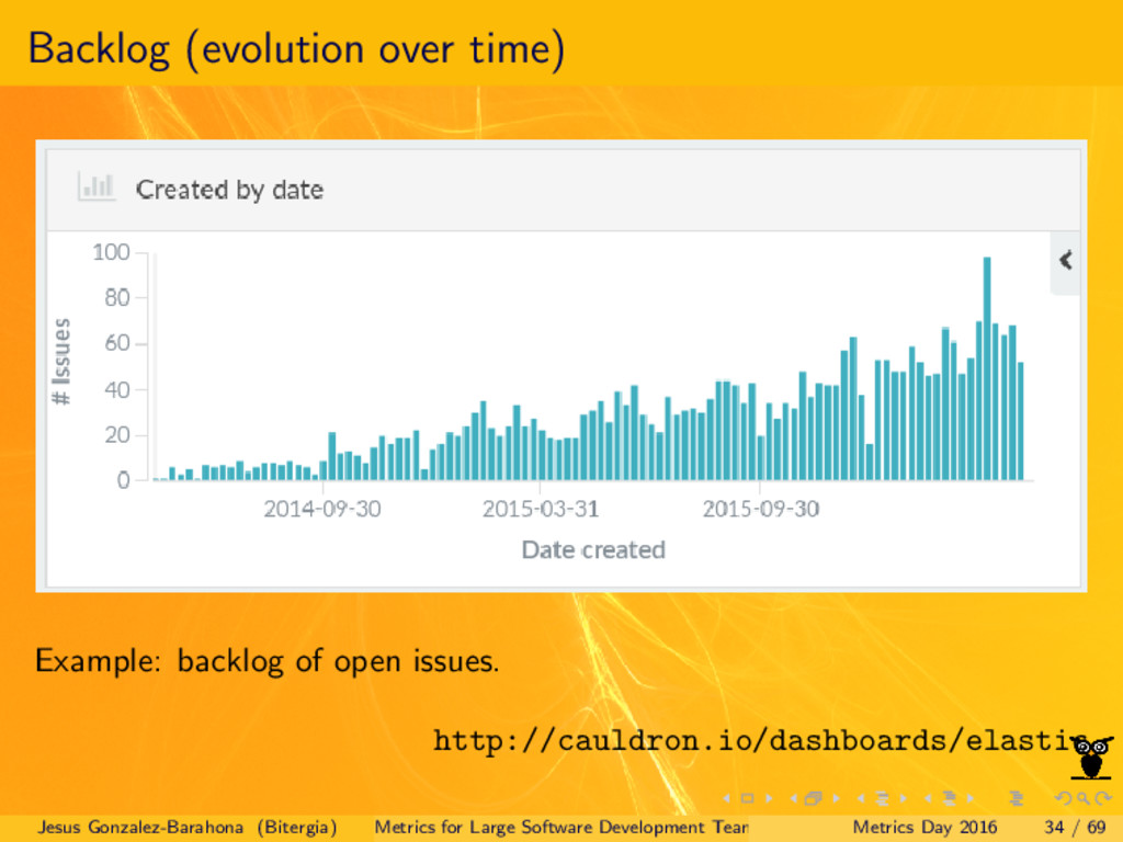 Backlog (evolution over time) Example: backlog ...