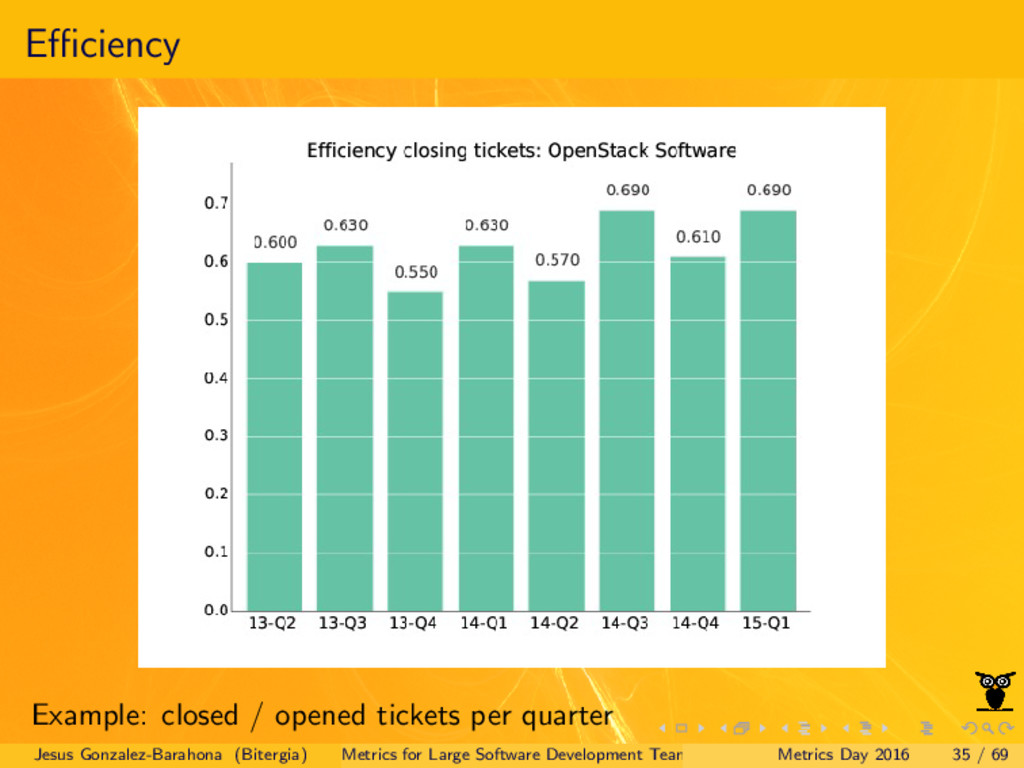 Efficiency Example: closed / opened tickets per q...
