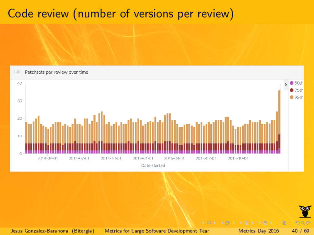 Code review (number of versions per review) Jes...