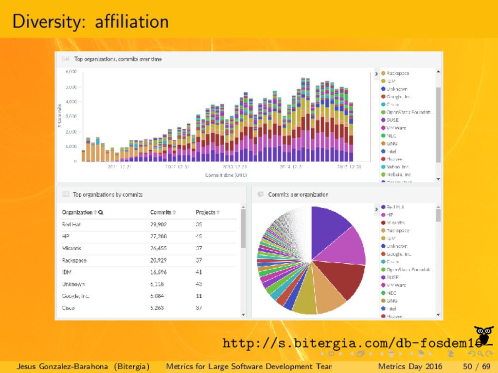Diversity: affiliation http://s.bitergia.com/db-f...
