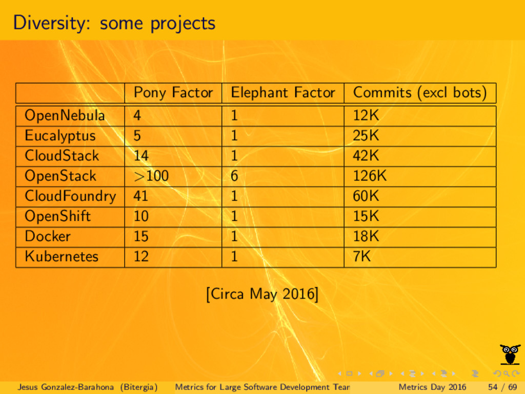 Diversity: some projects Pony Factor Elephant F...