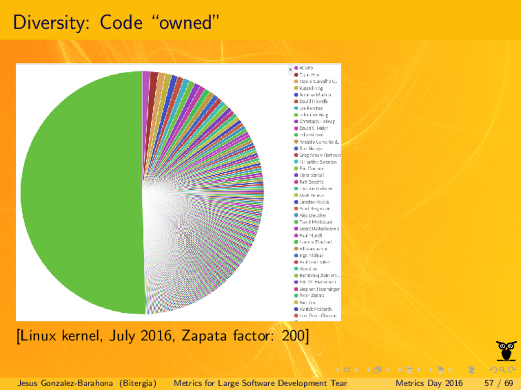 "Diversity: Code ""owned"" [Linux kernel, July 201..."