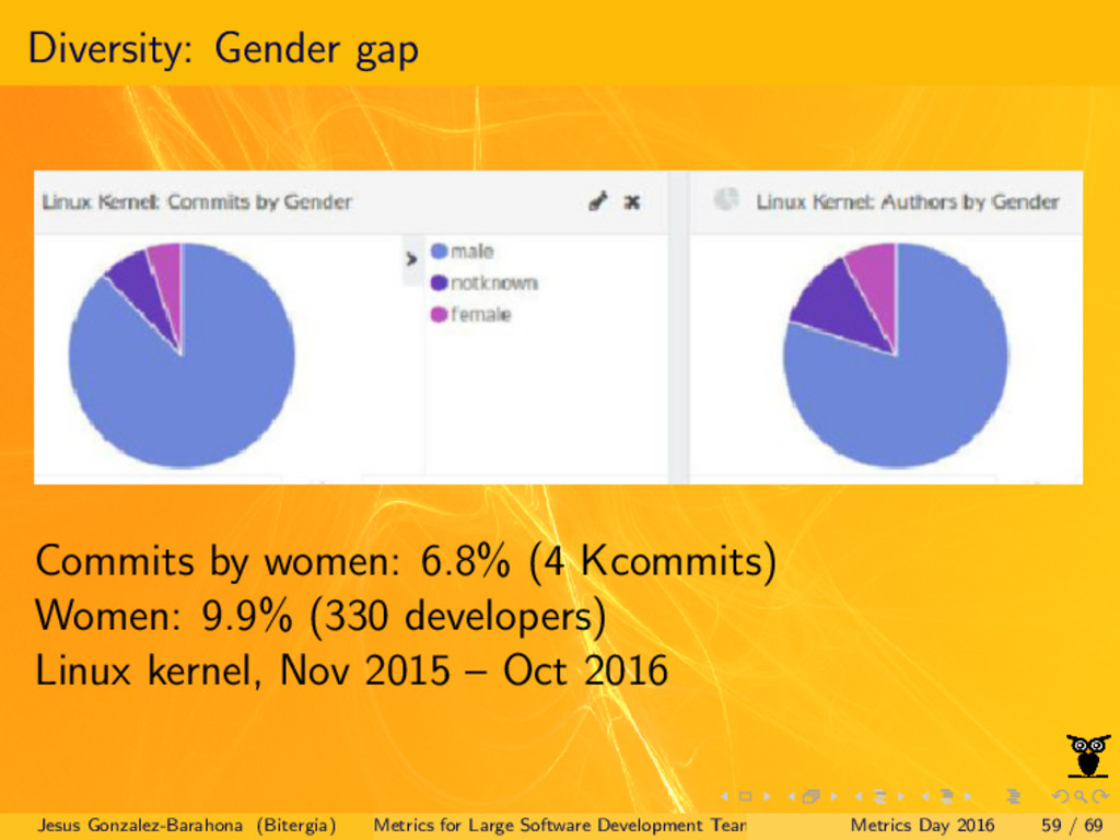 Diversity: Gender gap Commits by women: 6.8% (4...