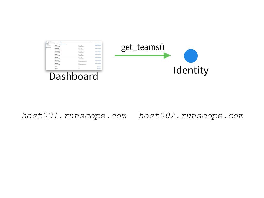 Dashboard Identity get_teams() host001.runscope...