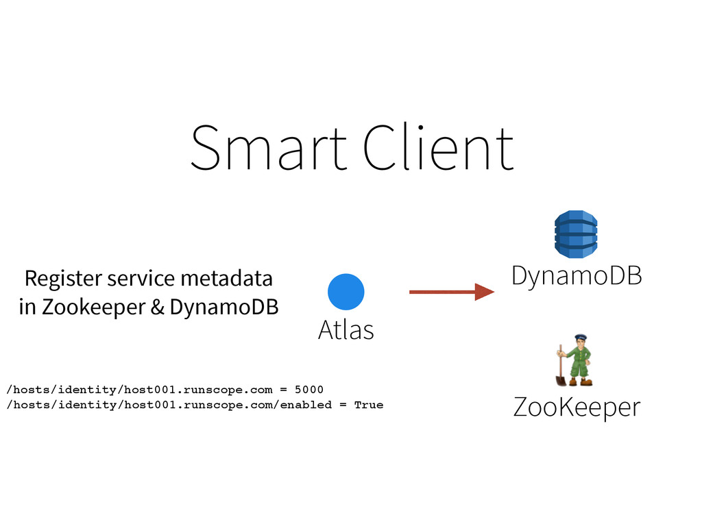 Smart Client ZooKeeper Atlas DynamoDB /hosts/id...